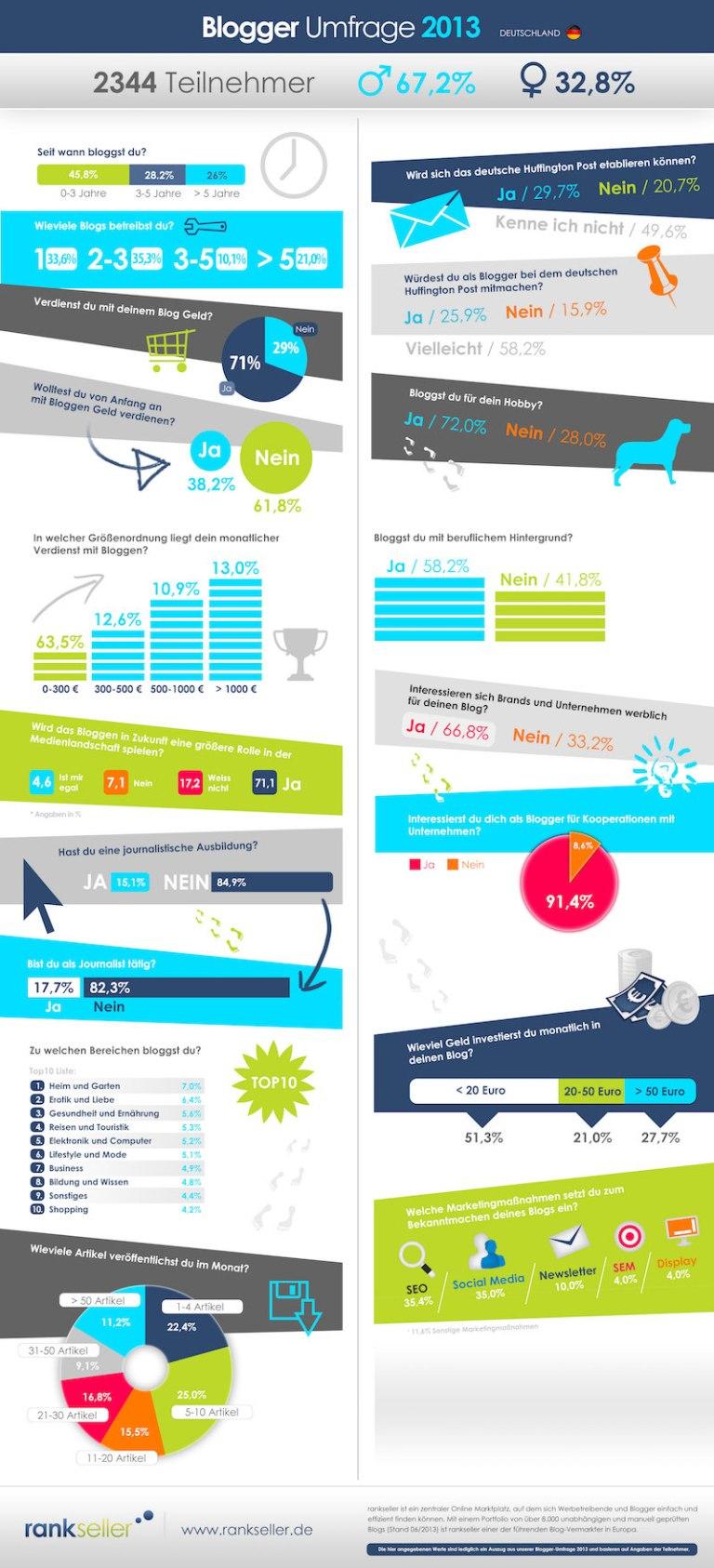 rankseller-infografik_blogger